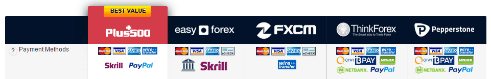 FXCM payment methods review