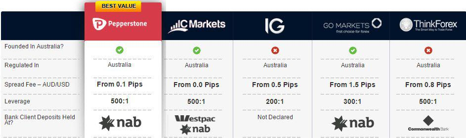 Forex Broker Comparison Australia Table