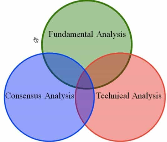 Fundamental Analysis As A Forex Strategy