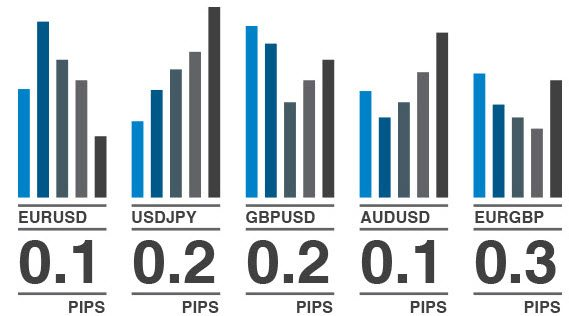 Australian Forex Broker Pepperstone Spreads
