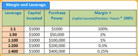 High Leverage Table