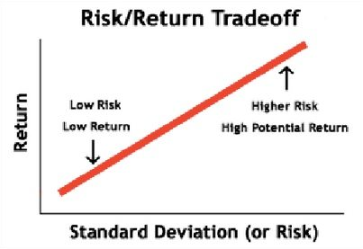 Risk Return Trading Strategies