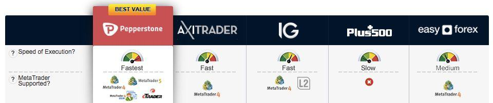 Most reputable forex brokers