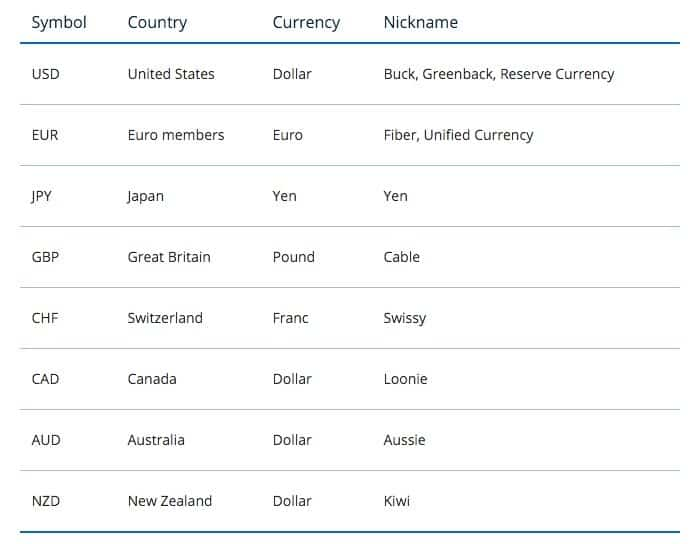 Typical Nicknames For Currency Pairs