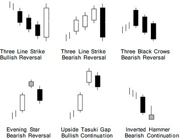 Candlesticks Using Tech Analysis