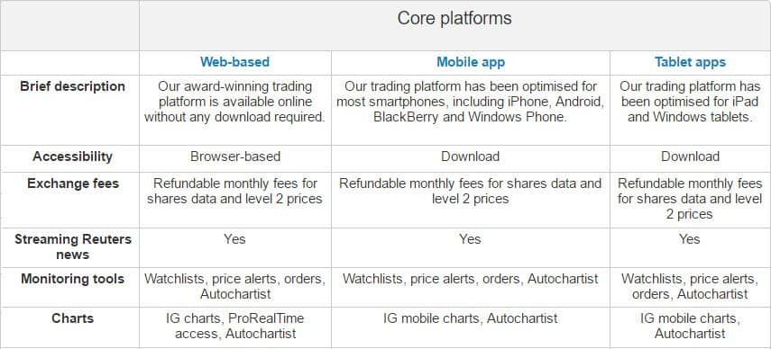 IG Markets Australia Core Forex Platform Comparison