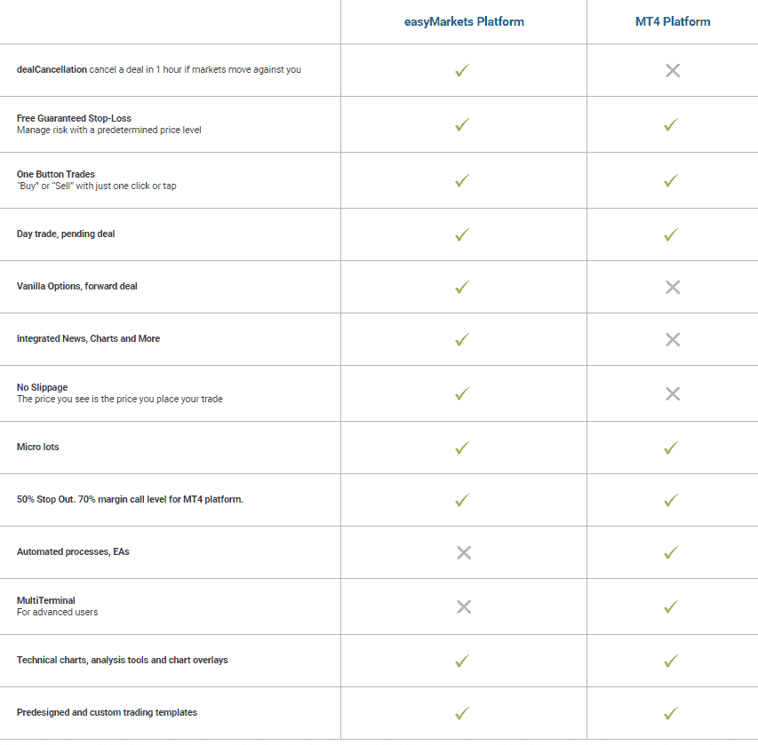 easyMarkets platforms compared