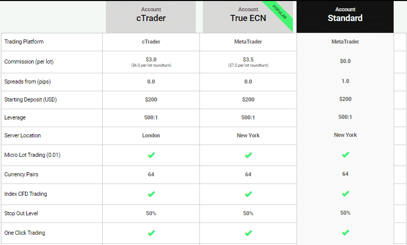 IC Markets Standard vs True ECN comparison