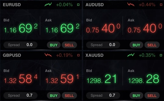 IC Markets Spreads on Currency Pairs