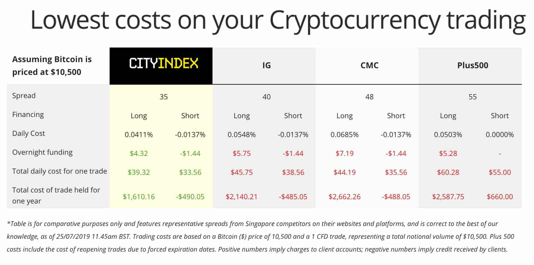 City Index Cryptocurrency Trading