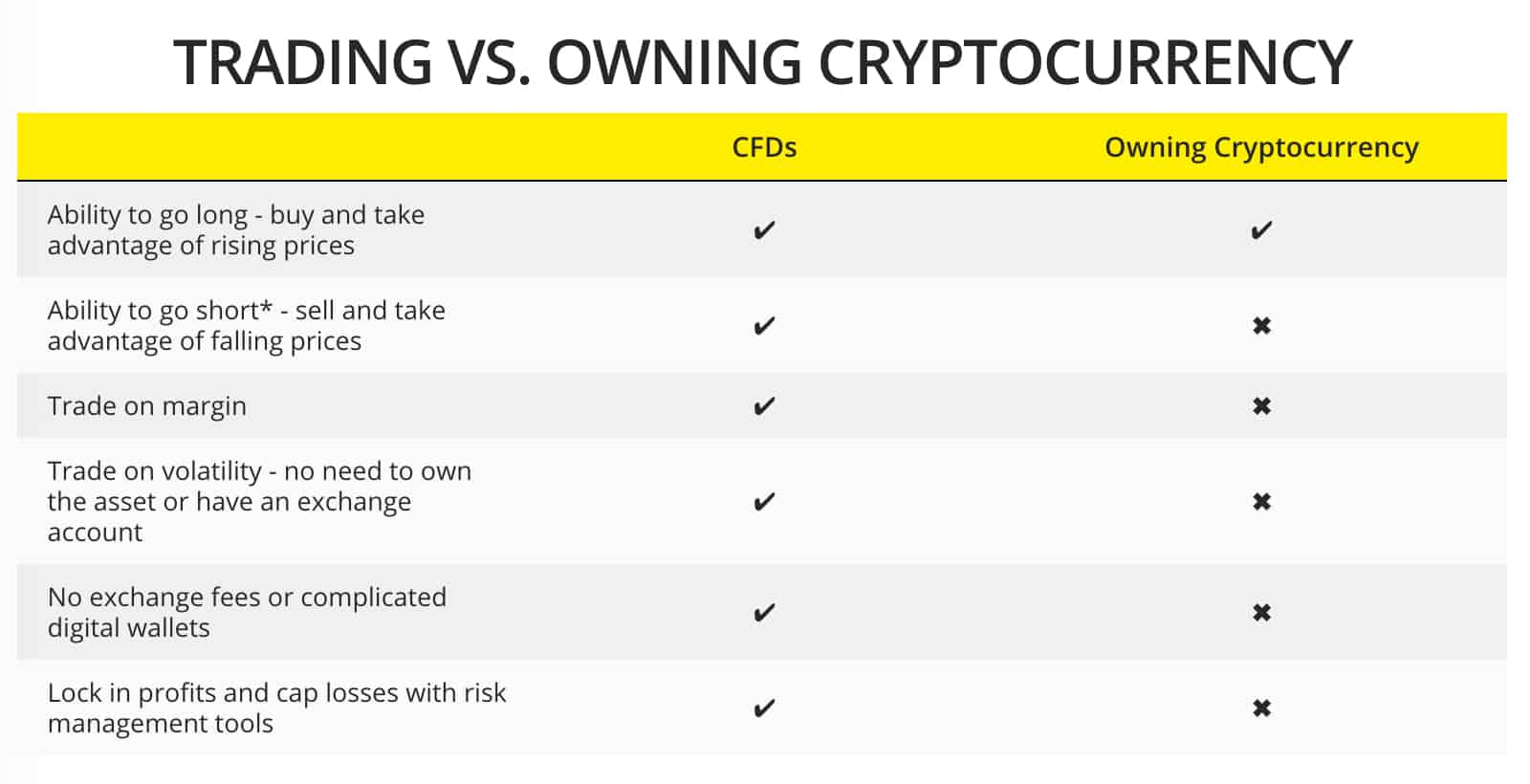City Index Owning vs Trading Cryptocurrency