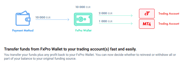 FxPro Wallet Funding and Withdrawal