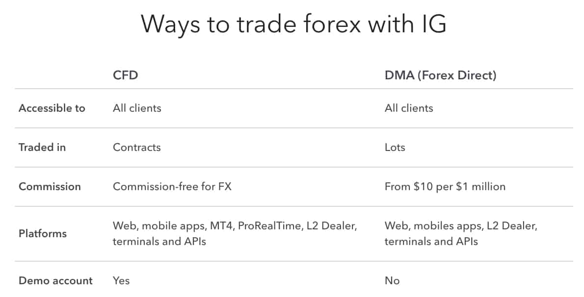 IG Forex Accounts