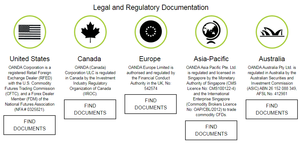 Oanda Regulatory Agencies