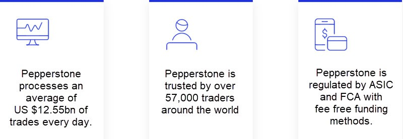 Pepperstone FCA + ASIC Regulation