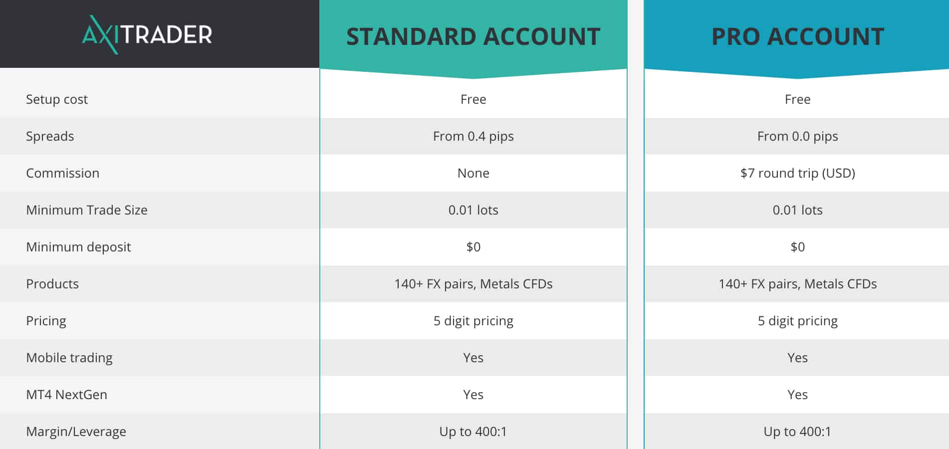 Axitrader Account Types Pro vs Standard