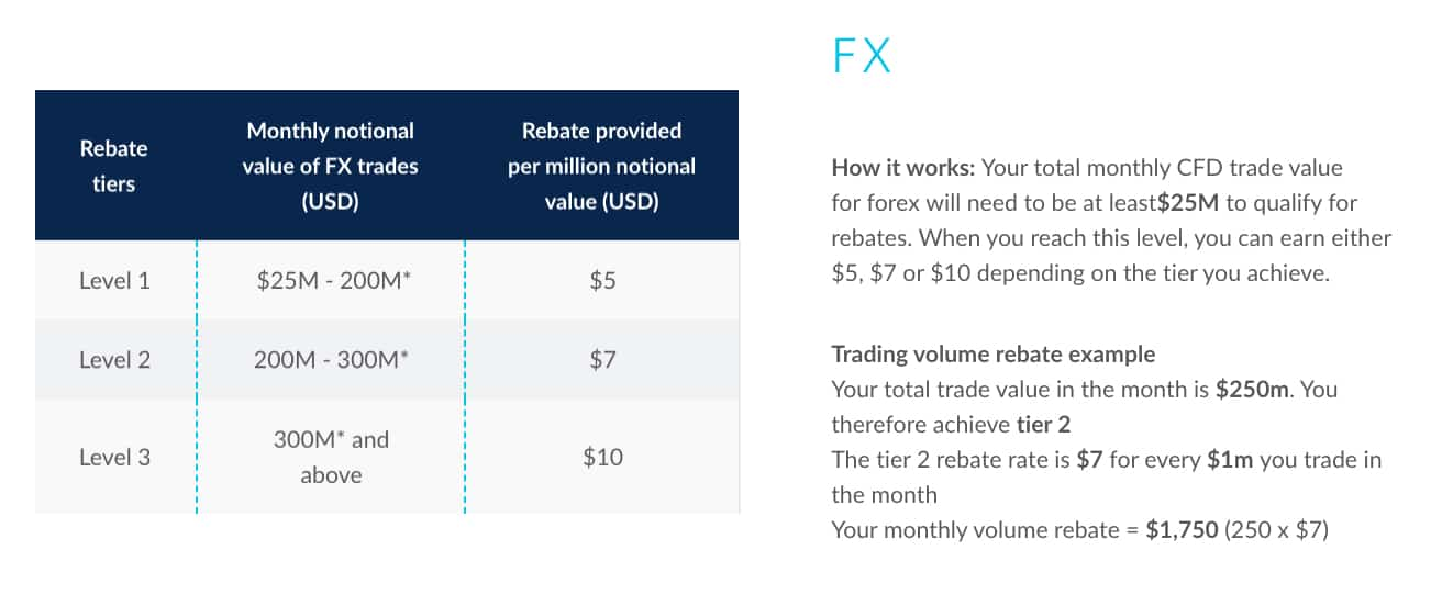 CMC Markets FX Rebates