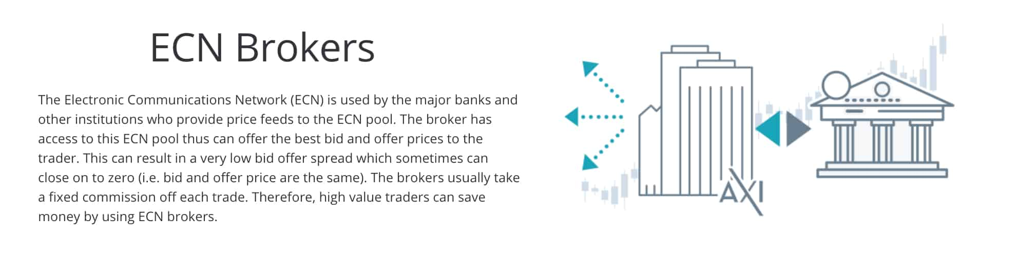 ECN Brokers Axitrader
