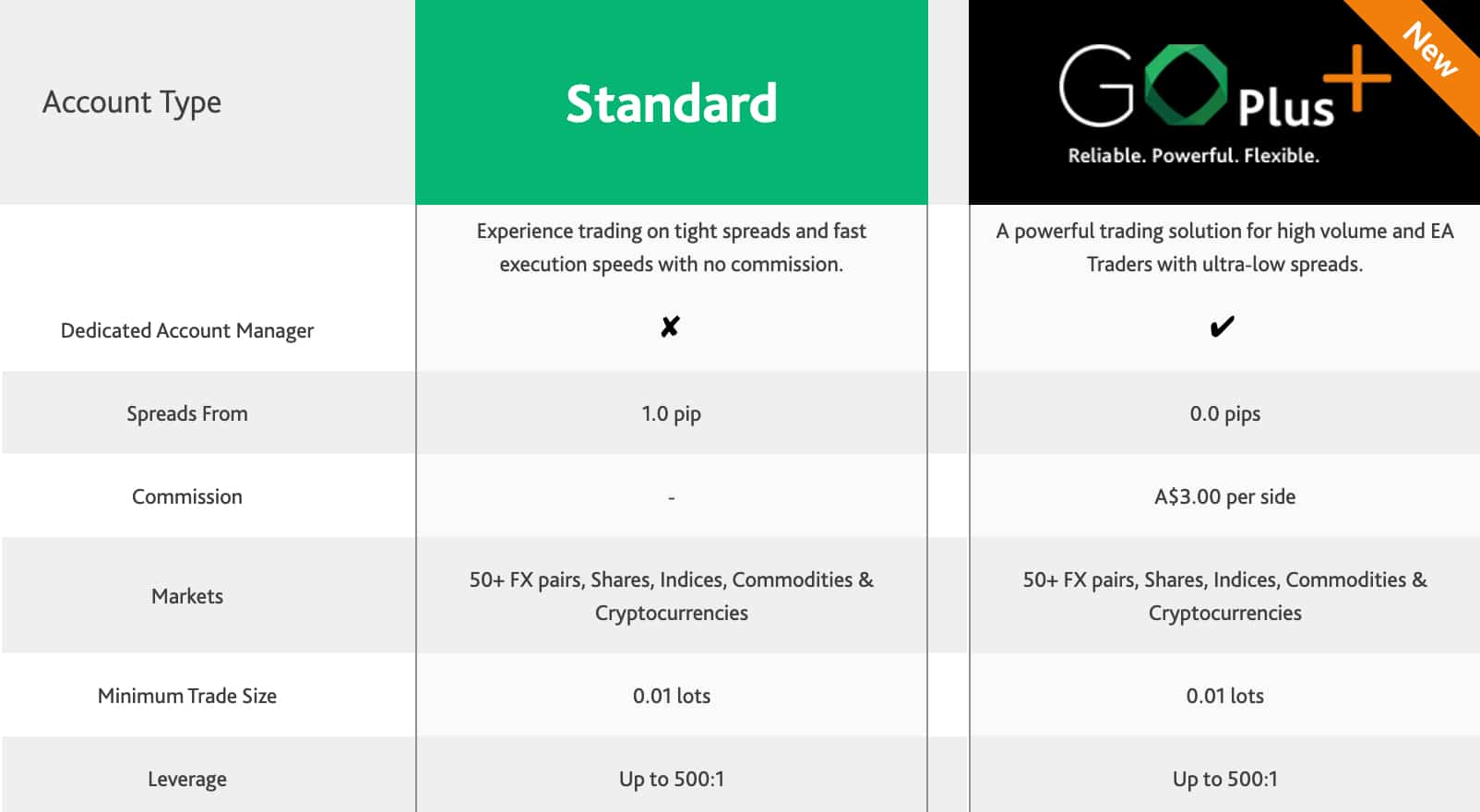 GO Markets Account Types Pro vs Standard