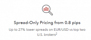EURUSD Average Spread