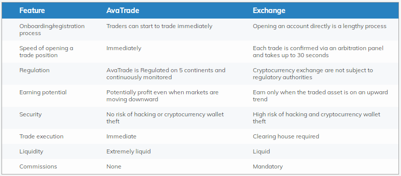 Bitcoin CFD Trading Advantages