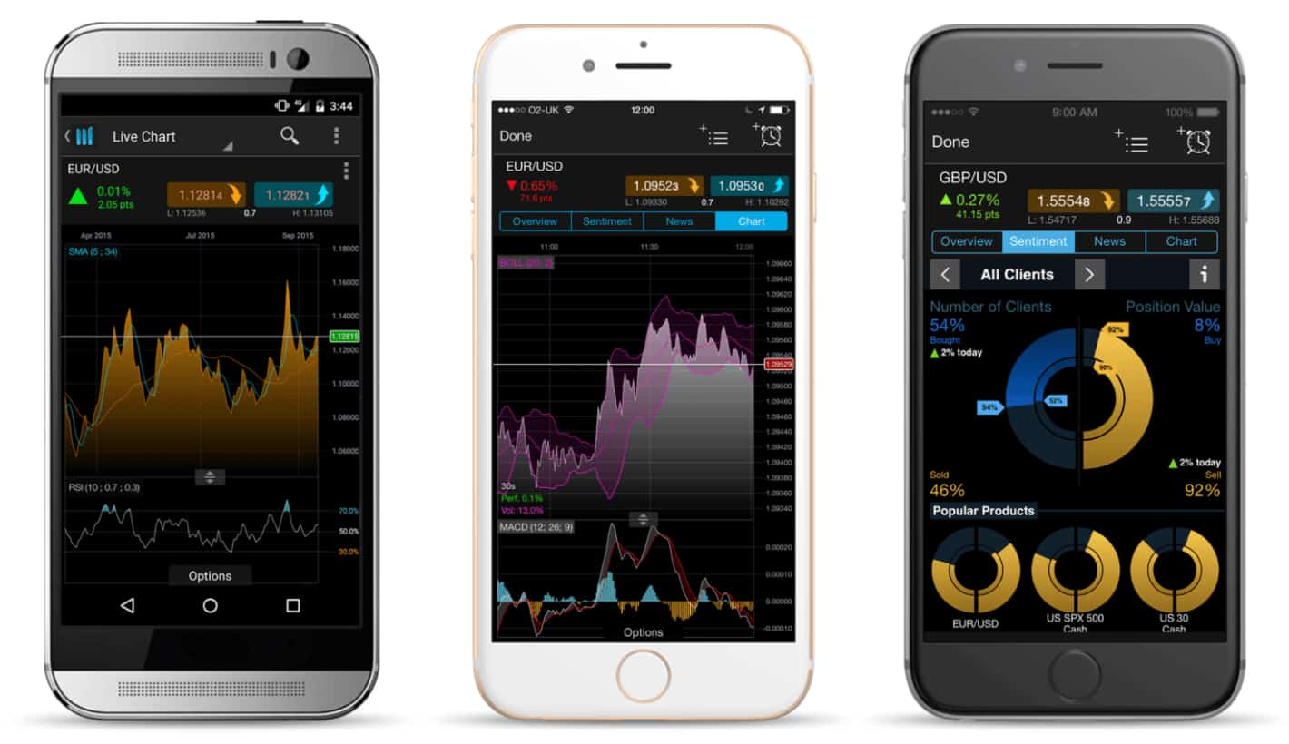 CMC Markets Mobile Trading App