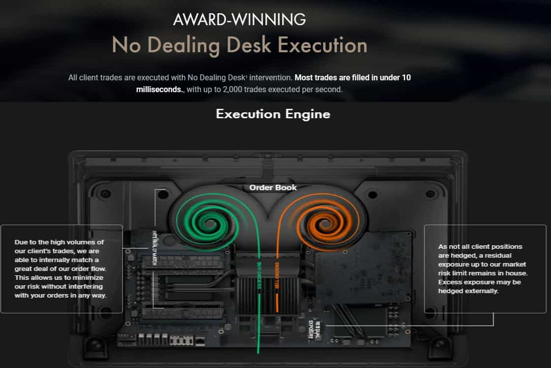 FxPro Execution