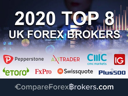 What is the best forex broker in uk
