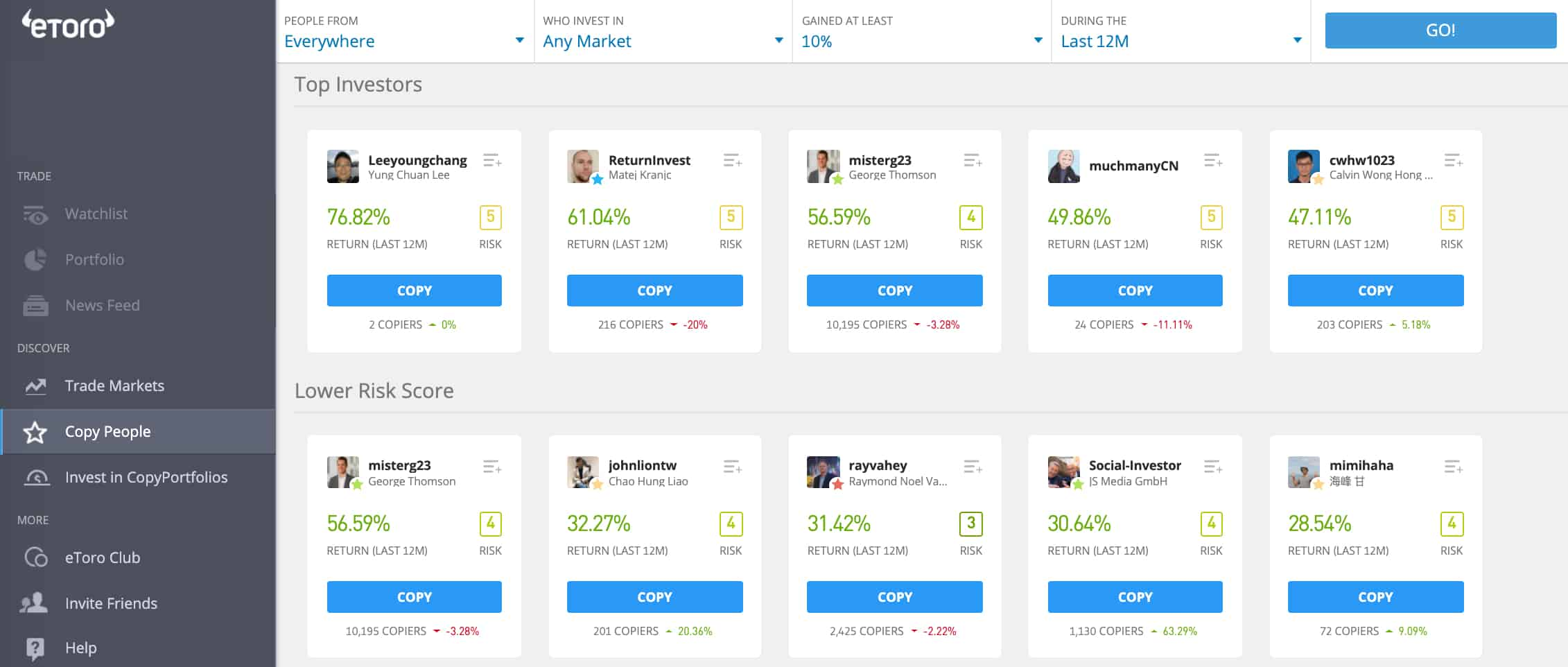 eToro Popular Investors Beginners