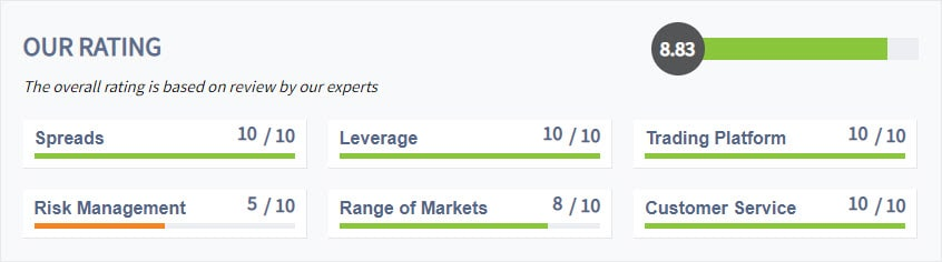 IC Markets Rating