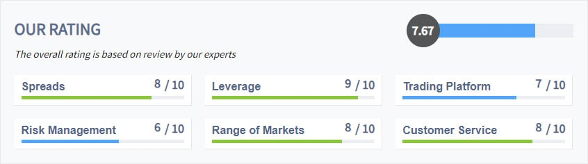 ThinkMarkets-Rating