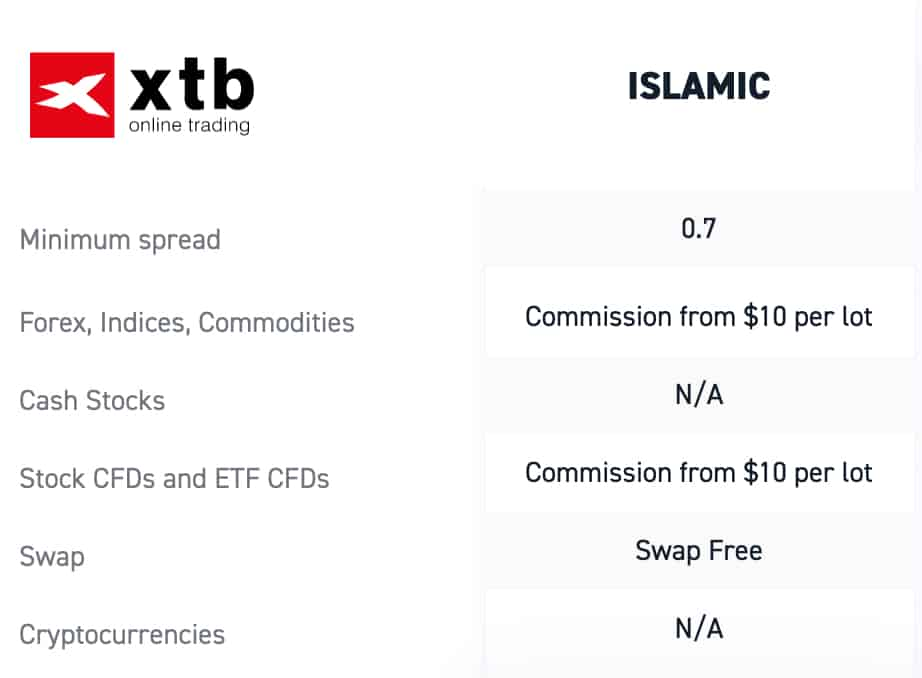 Islamic Account Pepperstone vs XTB