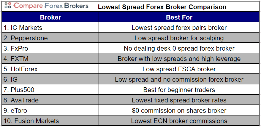 korelasi pabrik forex ecn forex brokers with lowest spread