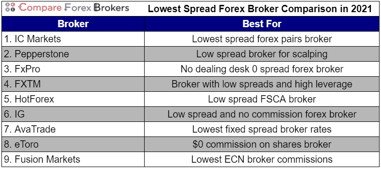 lowest spread forex brokers