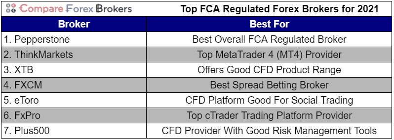 Top FCA Regulated Forex Brokers