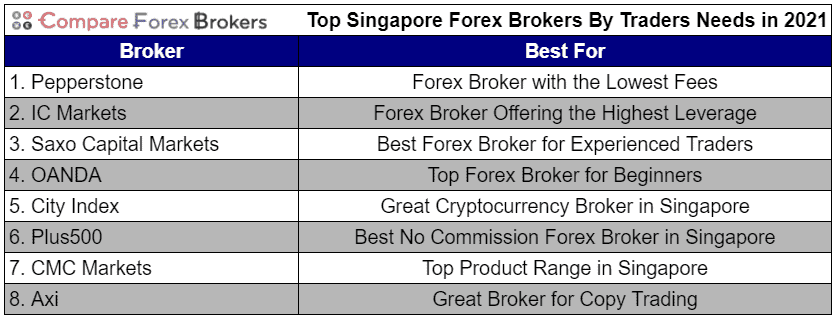 Top Singapore Forex Brokers By Traders Needs